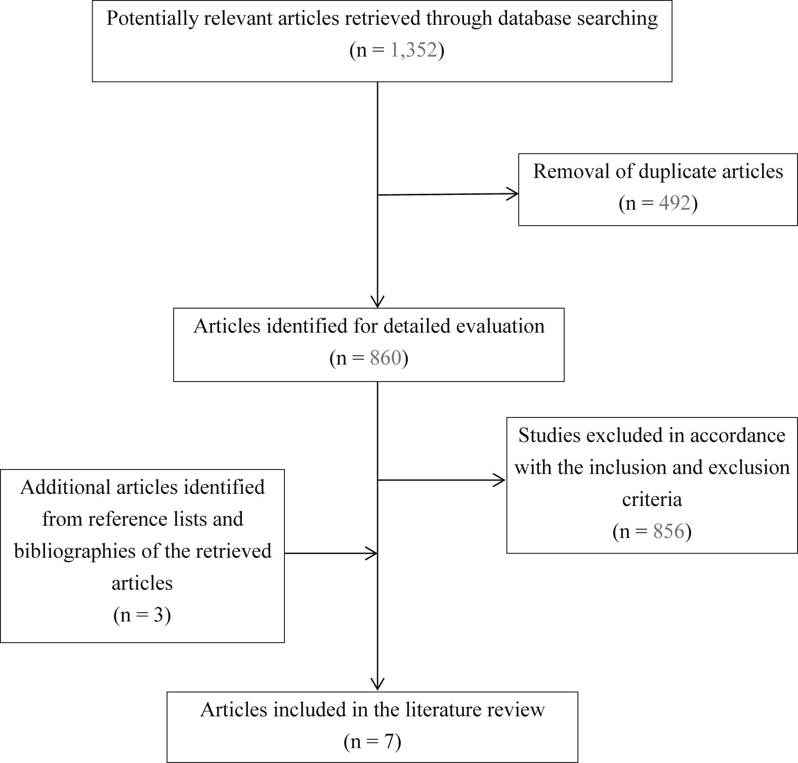 literature review of pain management in Recently published articles from pain management nursing literature review guided imagery for postoperative pain management: an integrative review.